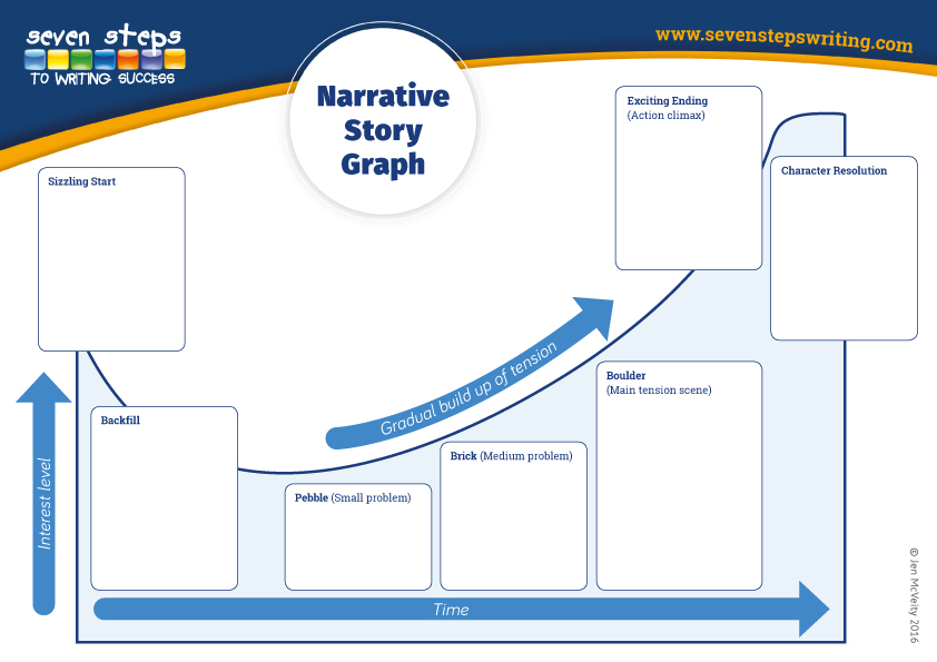 what is a narrative story in writing